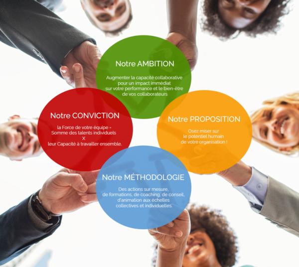 Notre ambition : Augmenter la capacité collaborative pour un impact immédiat sur votre performance et le bien-être de vos collaborateurs. Notre conviction : La Force de votre équipe = Somme des talents individuels X leur Capacité à travailler ensemble. Notre proposition : Osez miser sur le potentiel humain de votre organisation ! Notre méthodologie : Des actions sur mesure, de formations, de coaching, de conseil, d'animation aux échelles collectives et individuelles.